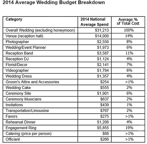 Wedding Cost Percentages based on professional services